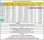 20-08-22 Z6 - Current Daily Death Ratios.jpg