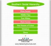 Southern-Social-Hierarchy.jpg