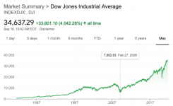 Dow over time.png