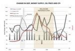 change-in-inflation-gdp-oil-and-money-supply-69-thru-921.jpg