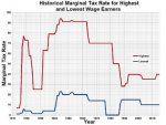 Historical Marginal Tax Rate - Highest & Lowest Wage Earners.jpg