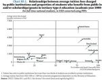 Average Tertiary Education Fees (OECD).jpg